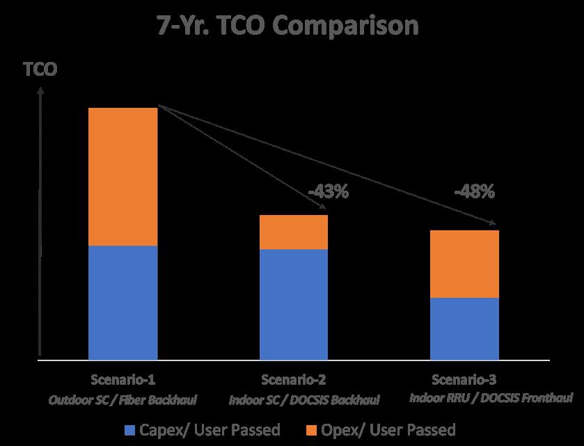Figure-B: Summary of 7-Yr. TCOs across 3 Deployment Scenarios
