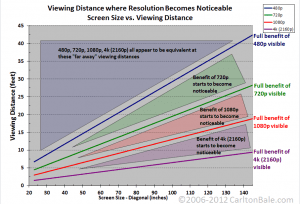 Viewing Distance Resolution Chart