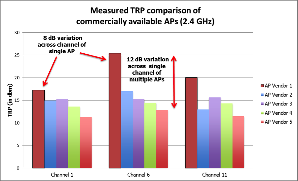 Figure 2 Measured TRP Results of AP vendors illustrating variance within single AP and across multiple AP vendors