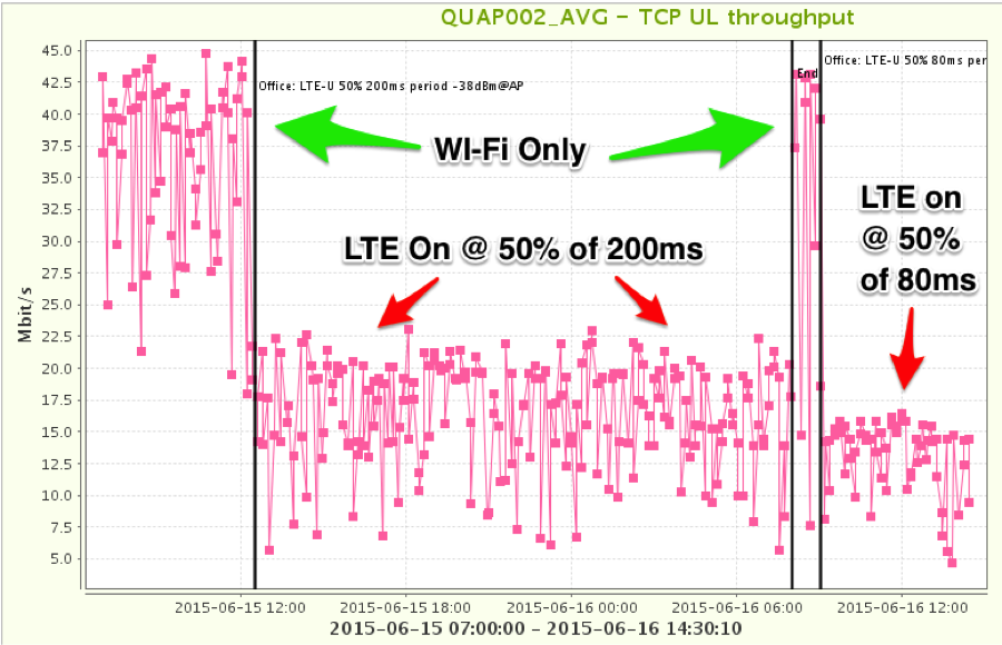 Duty_Cycled_LTE_fig1