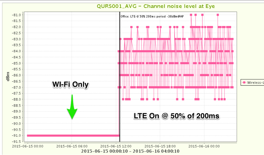 Duty_Cycled_LTE_fig3