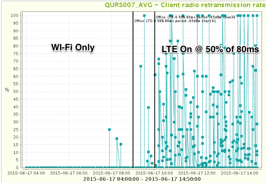 Duty_Cycled_LTE_fig4
