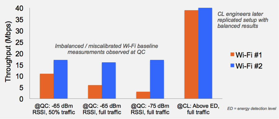 imbalanced-wifi-baseline-Qualcomm-fig2
