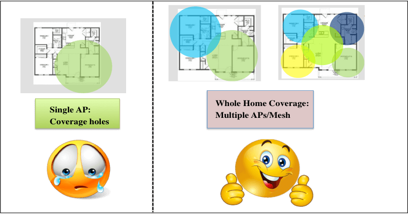 single-AP-coverage-holes