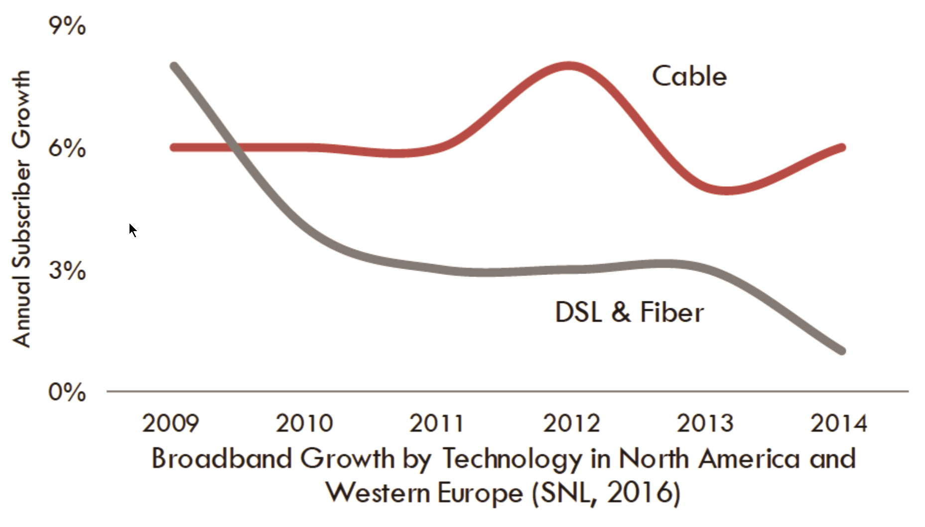 Cable Broadband Technology Gigabit Evolution Cablelabs Vdsl Wiring Diagram 165 Million Forecasted Subscriptions In 2019 Ovum