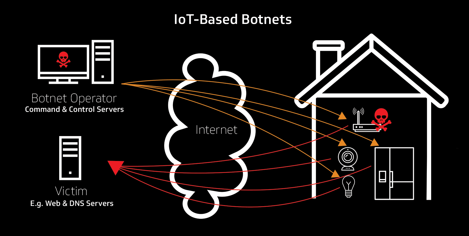 A Vision for Secure IoT - CableLabs