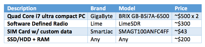 Build your own LTE Network on a Budget