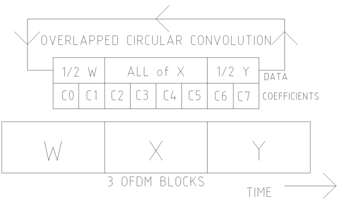 "Figure 2:  A ""pseudo-prefix"" for the X blocks is made with part of W block and part of the Y block.  After equalization using an overlapped circular convolution, the partial blocks are discarded, leaving block X fully equalized.  Next, the process is repeated to equalize the Y block."