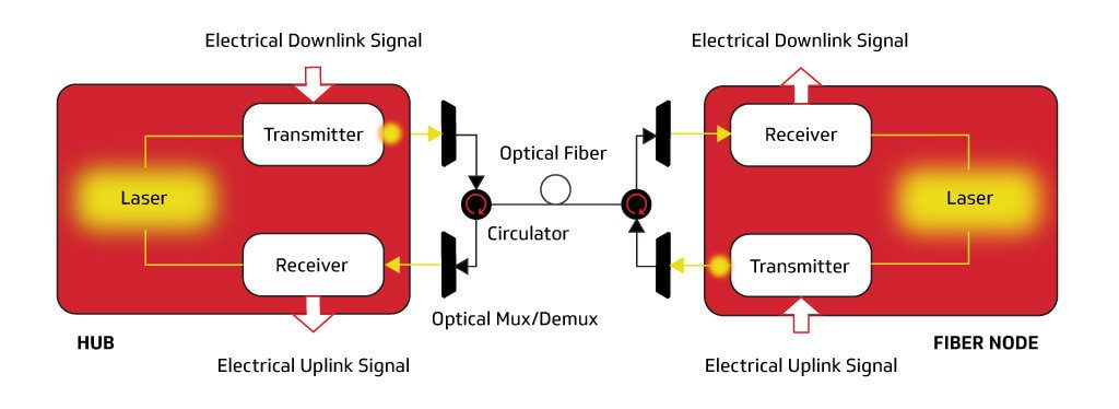 CableLabs Full Duplex Coherent-Optics Approach