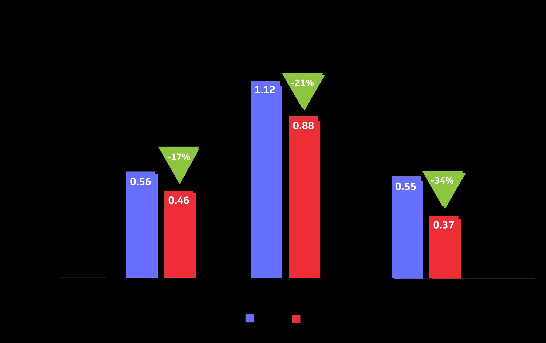 Figure 3: SNE VA Energy Trend
