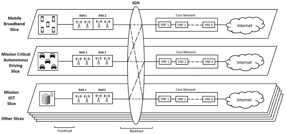 Figure 2: Network Slicing Implementation