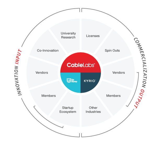 Cablelabs Ecosystem Innovation