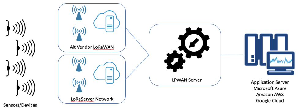 Multi-vendor LoRaWAN environment