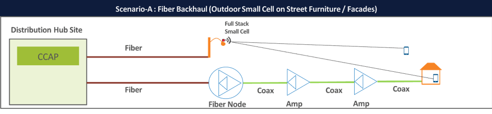 Scenario A: Outdoor small cell served by fiber backhaul