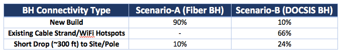 Table 1:  Backhaul Connectivity Type Distribution Assumed for Base Case