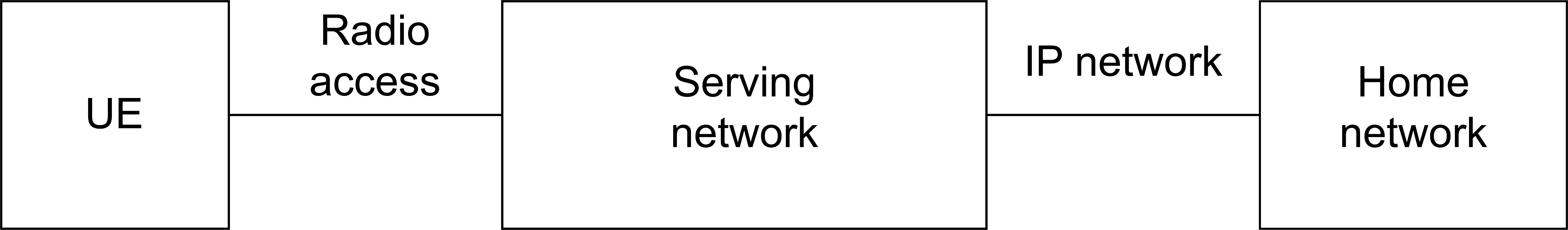 Figure 1 – Cellular Network Architecture