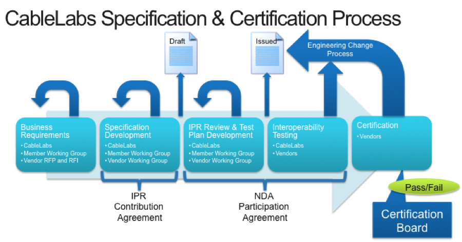 SPEC_CERT_Process_2
