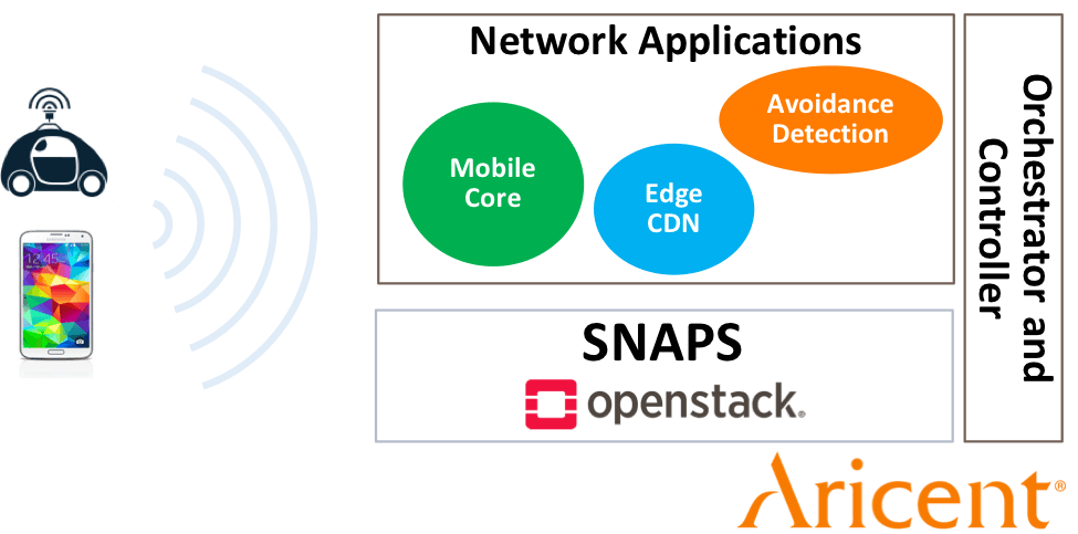 NFV for Cable Matures with SNAPS Aricent