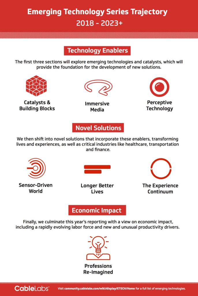 Emerging Technologies Series Trajectory