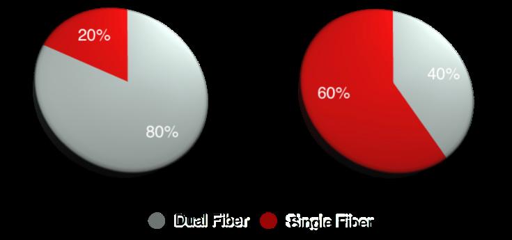Full Duplex Coherent Optics Transport