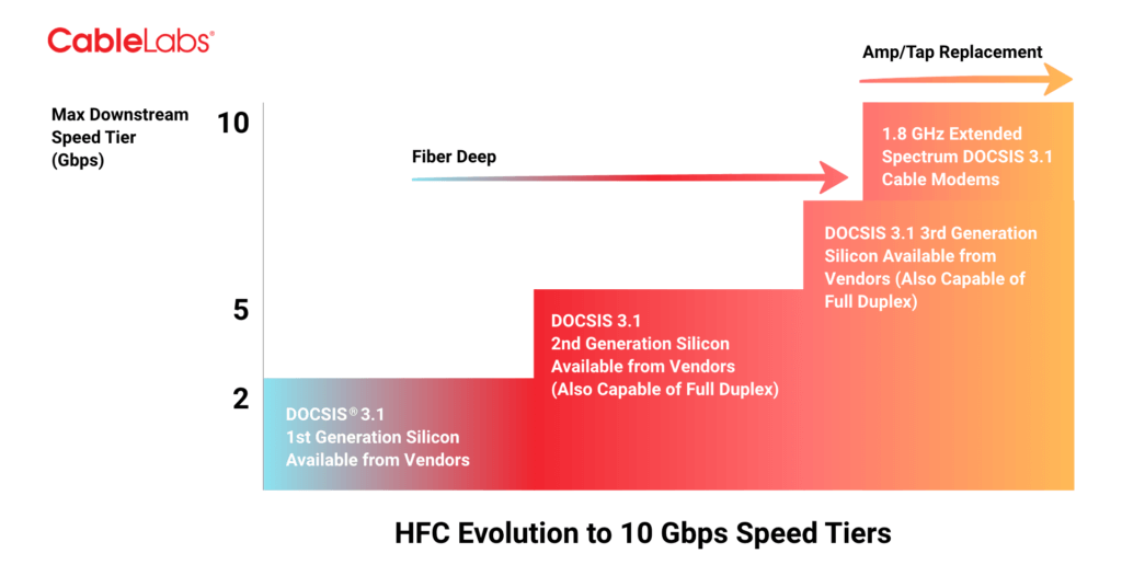 DOCSIS 3.1 ROADMAP