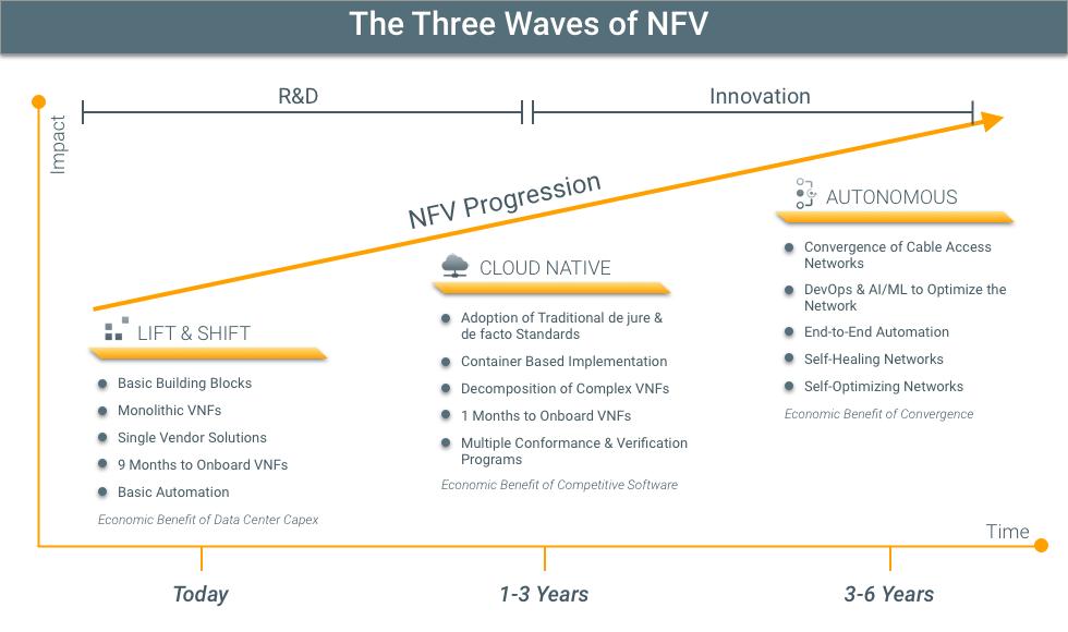 SNAPS Kubernetes three waves of nfv
