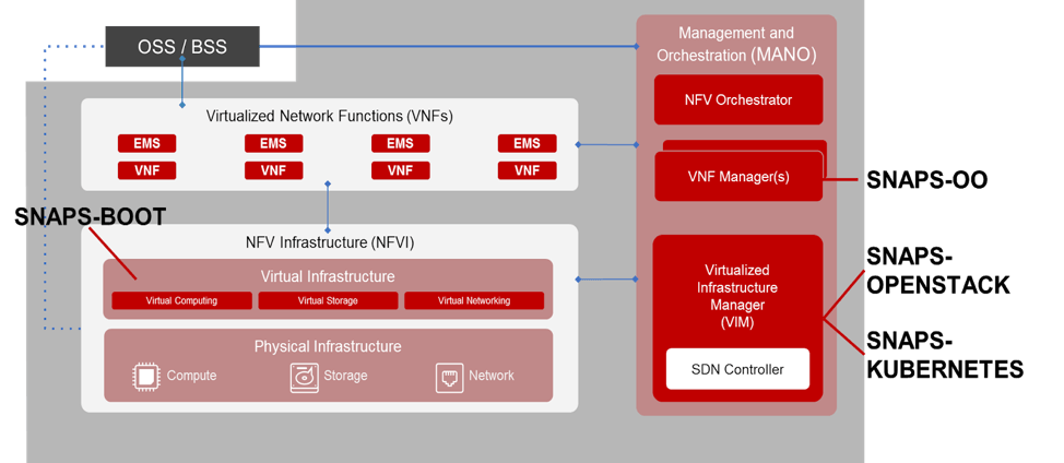 CableLabs and NFV