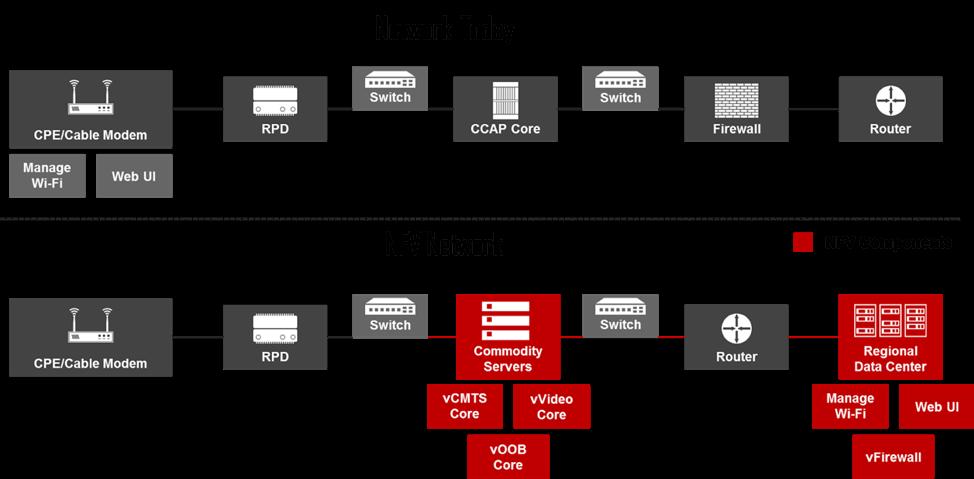 NFV Basics