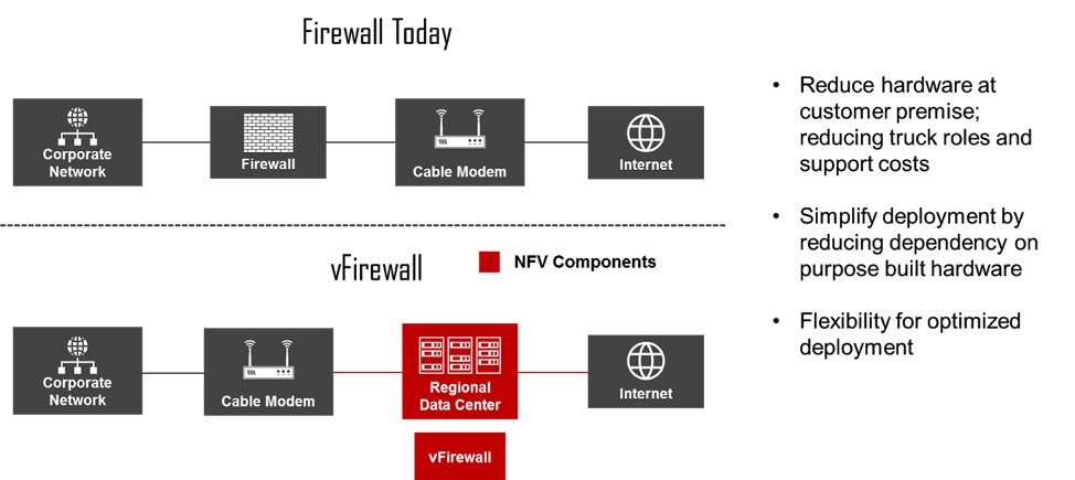 NFV Use Cases