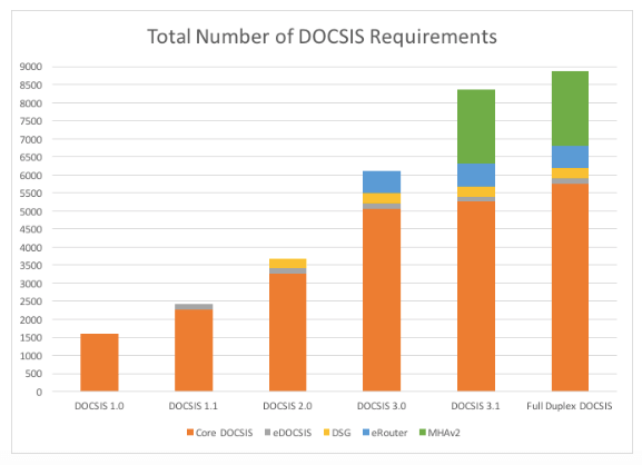 Number of DOCSIS Requirements