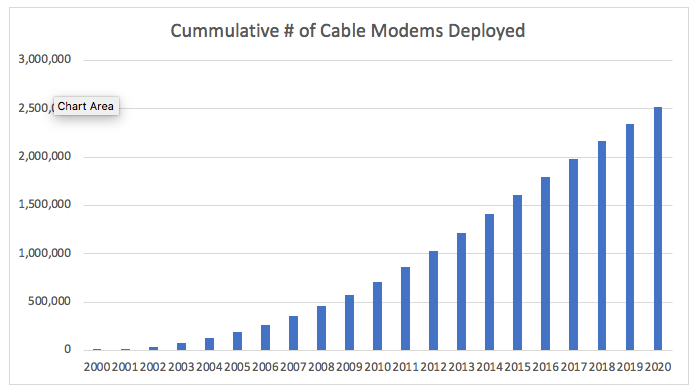 Cumulative number of cable modems