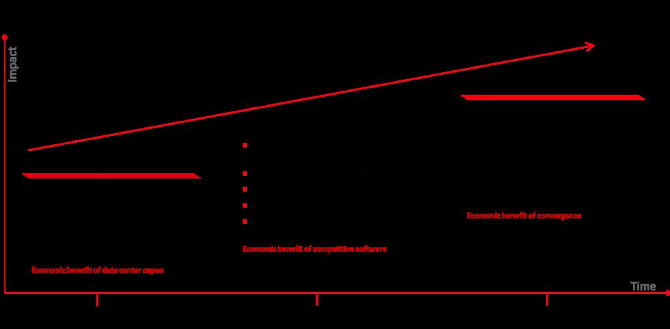 Three Waves of NFV