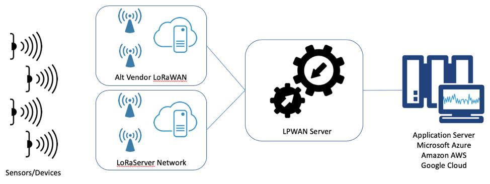 Multi-vendor LoRaWAN environment